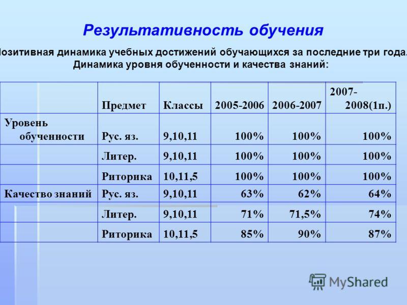 Результативность обучения Позитивная динамика учебных достижений обучающихся за последние три года. Динамика уровня обученности и качества знаний: ПредметКлассы2005-20062006-2007 2007- 2008(1п.) Уровень обученностиРус. яз.9,10,11100% Литер.9,10,11100