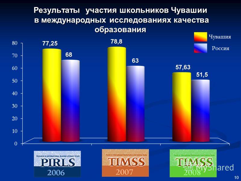 Результаты участия школьников Чувашии в международных исследованиях качества образования 10 Чувашия Россия