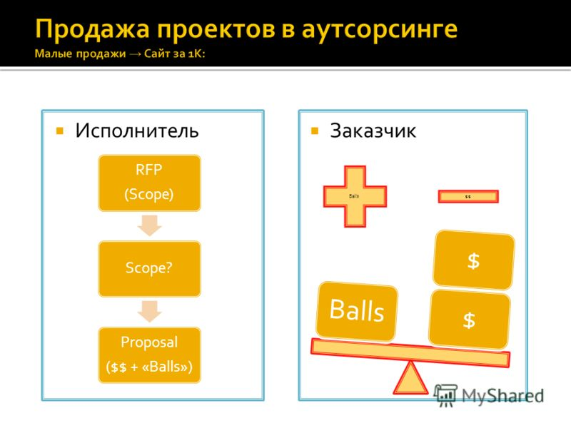 Исполнитель Заказчик RFP (Scope) Scope? Proposal ($$ + «Balls») Balls $$ $$Balls