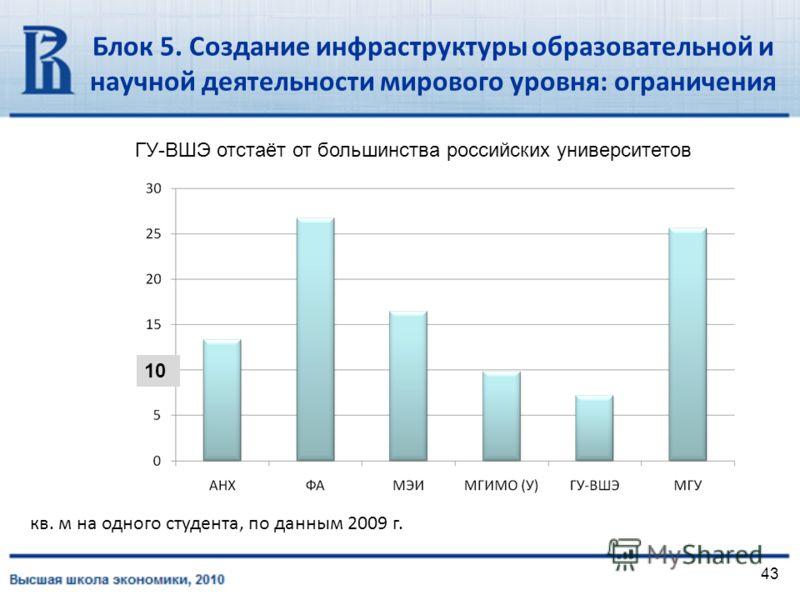 43 кв. м на одного студента, по данным 2009 г. 10 Блок 5. Создание инфраструктуры образовательной и научной деятельности мирового уровня: ограничения ГУ-ВШЭ отстаёт от большинства российских университетов