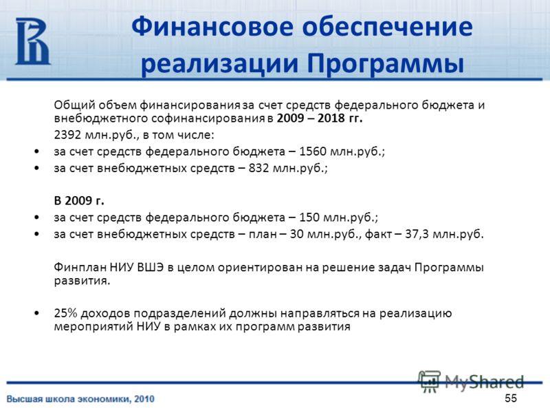 55 Финансовое обеспечение реализации Программы Общий объем финансирования за счет средств федерального бюджета и внебюджетного софинансирования в 2009 – 2018 гг. 2392 млн.руб., в том числе: за счет средств федерального бюджета – 1560 млн.руб.; за сче