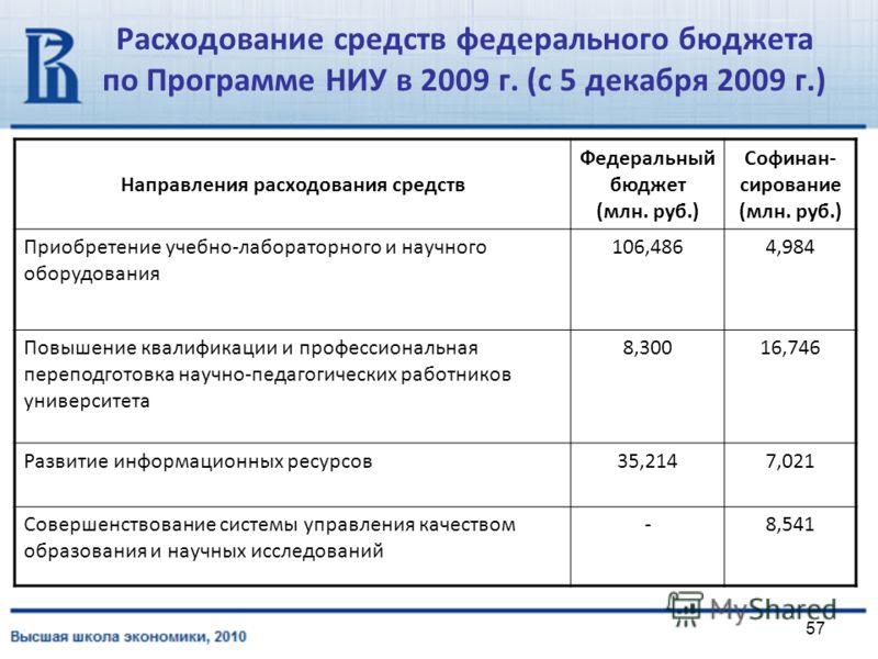 57 Расходование средств федерального бюджета по Программе НИУ в 2009 г. (с 5 декабря 2009 г.) Направления расходования средств Федеральный бюджет (млн. руб.) Софинан- сирование (млн. руб.) Приобретение учебно-лабораторного и научного оборудования 106