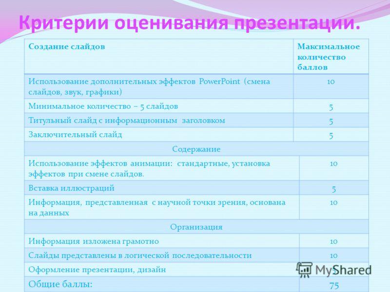 Критерии оценивания презентации. Создание слайдовМаксимальное количество баллов Использование дополнительных эффектов PowerPoint (смена слайдов, звук, графики) 10 Минимальное количество – 5 слайдов5 Титульный слайд с информационным заголовком5 Заключ