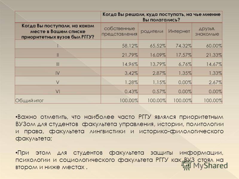 Когда Вы решали, куда поступать, на чье мнение Вы полагались? Когда Вы поступали, на каком месте в Вашем списке приоритетных вузов был РГГУ? собственные представления родителиИнтернет друзья, знакомые I58,12%65,52%74,32%60,00% II21,79%16,09%17,57%21,