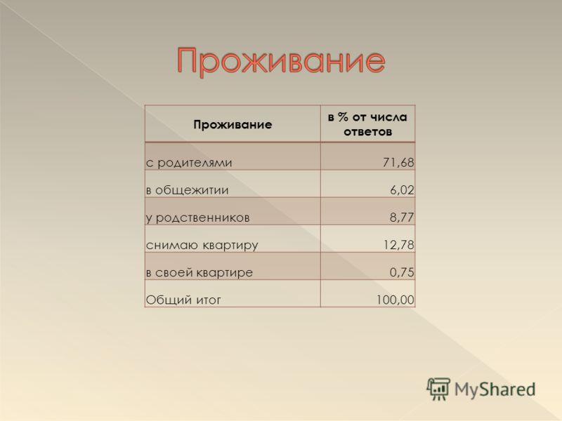 Проживание в % от числа ответов с родителями71,68 в общежитии6,02 у родственников8,77 снимаю квартиру12,78 в своей квартире0,75 Общий итог100,00