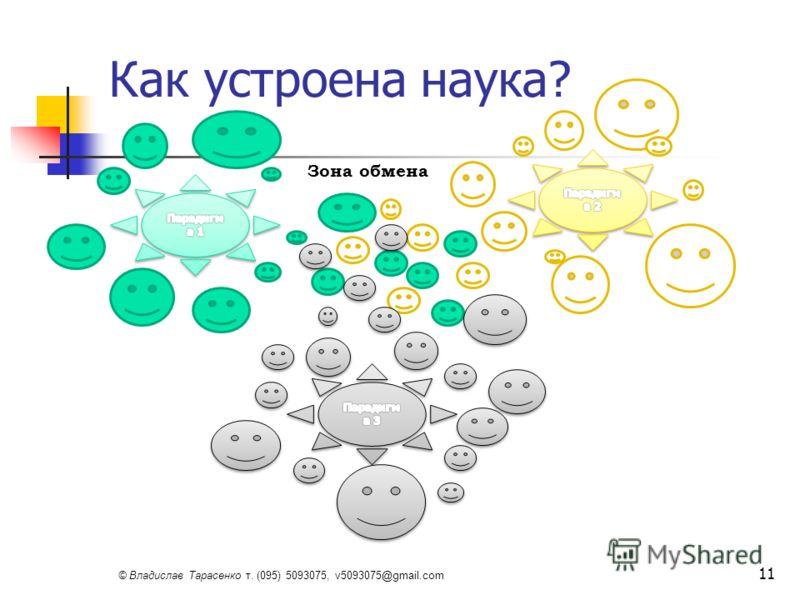 © Владислав Тарасенко т. (095) 5093075, v5093075@gmail.com Как устроена наука? 11 Зона обмена