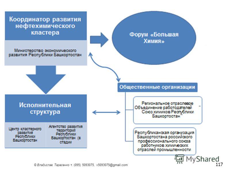 © Владислав Тарасенко т. (095) 5093075, v5093075@gmail.com 117