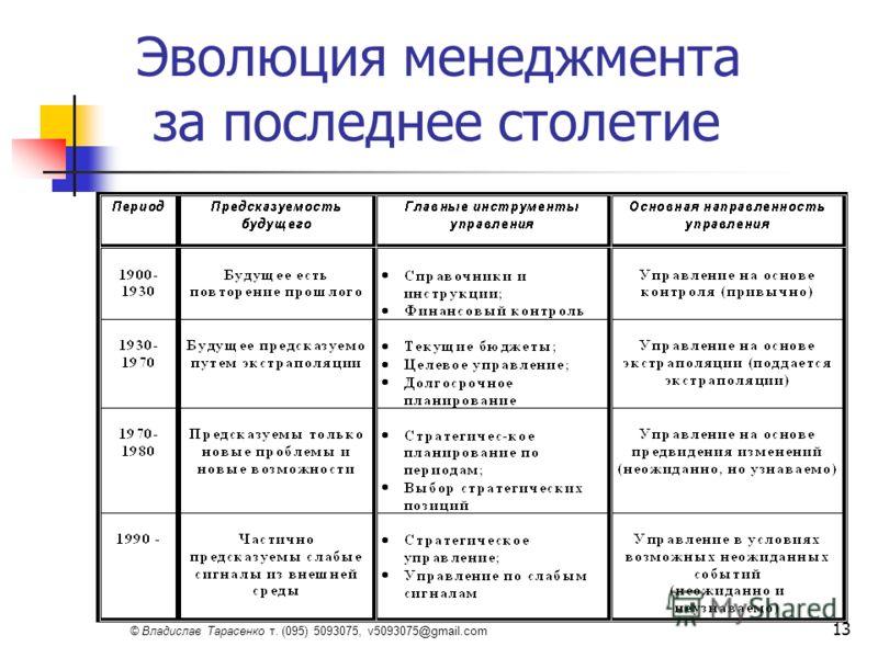 © Владислав Тарасенко т. (095) 5093075, v5093075@gmail.com 13 Эволюция менеджмента за последнее столетие