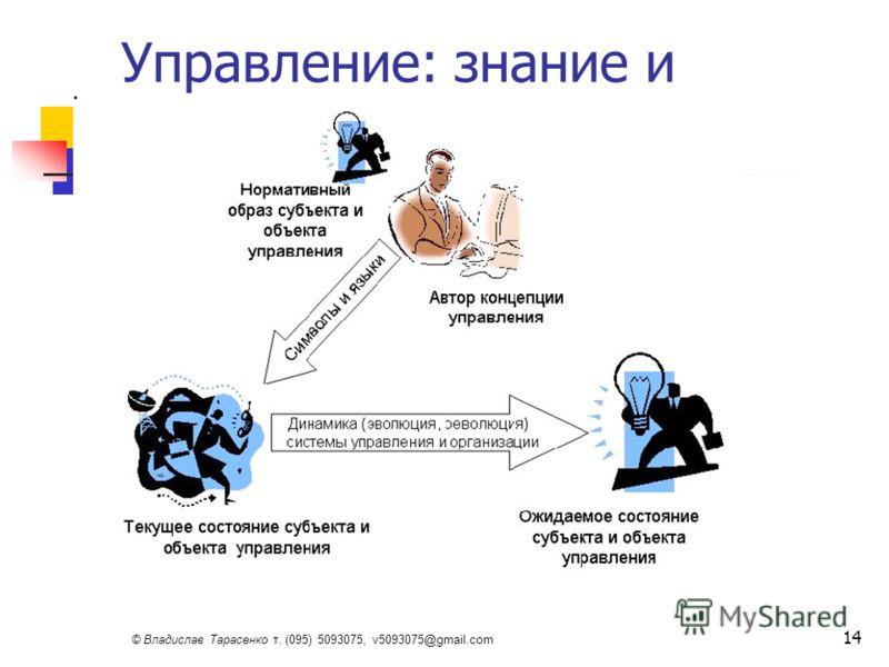 © Владислав Тарасенко т. (095) 5093075, v5093075@gmail.com 14 Управление: знание и действие