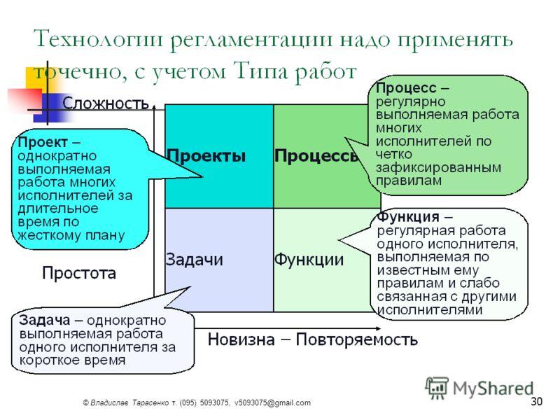 © Владислав Тарасенко т. (095) 5093075, v5093075@gmail.com 30