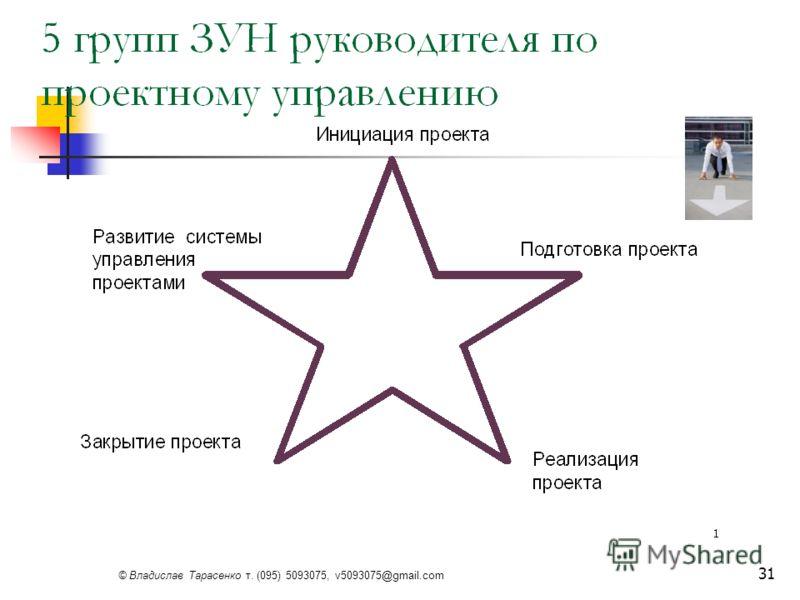 © Владислав Тарасенко т. (095) 5093075, v5093075@gmail.com 31