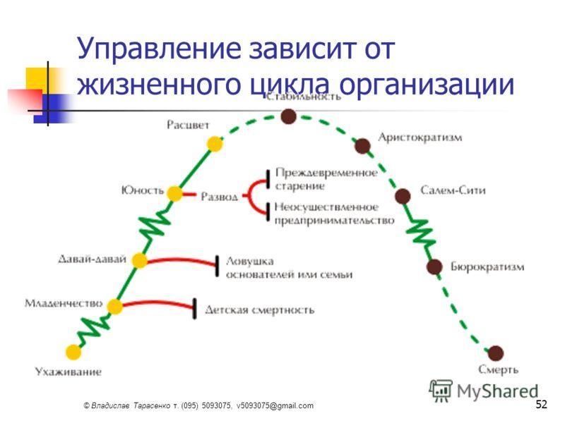 © Владислав Тарасенко т. (095) 5093075, v5093075@gmail.com 52 Управление зависит от жизненного цикла организации