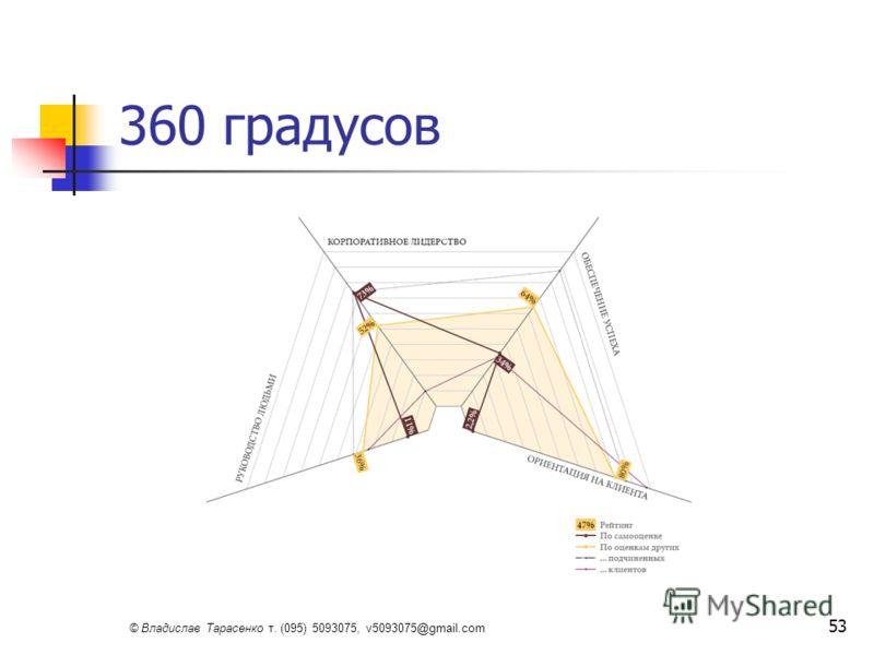 © Владислав Тарасенко т. (095) 5093075, v5093075@gmail.com 53 360 градусов