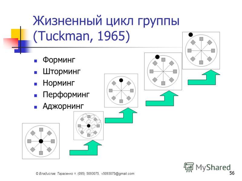 © Владислав Тарасенко т. (095) 5093075, v5093075@gmail.com 56 Жизненный цикл группы (Tuckman, 1965) Форминг Шторминг Норминг Перформинг Аджорнинг