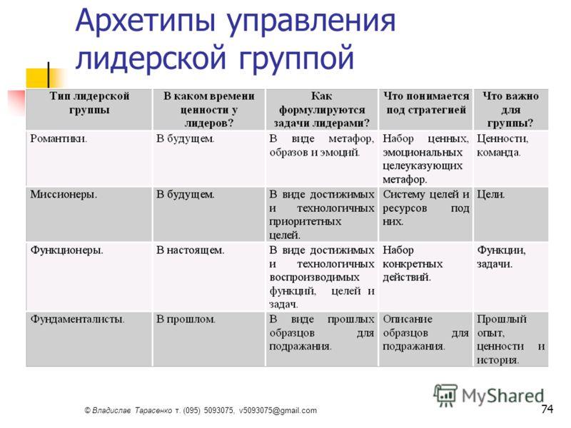 © Владислав Тарасенко т. (095) 5093075, v5093075@gmail.com 74 Архетипы управления лидерской группой