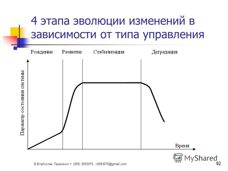 © Владислав Тарасенко т. (095) 5093075, v5093075@gmail.com 92 4 этапа эволюции изменений в зависимости от типа управления