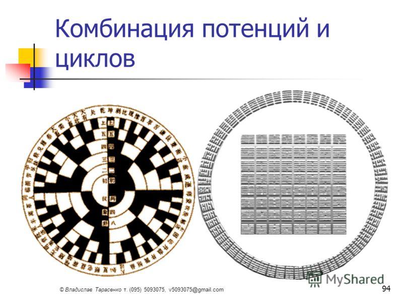 © Владислав Тарасенко т. (095) 5093075, v5093075@gmail.com 94 Комбинация потенций и циклов