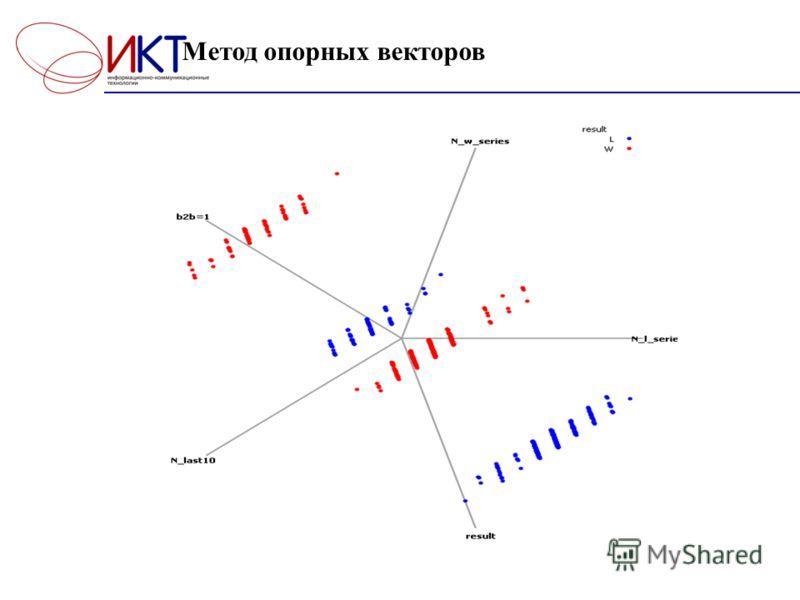 Метод опорных векторов