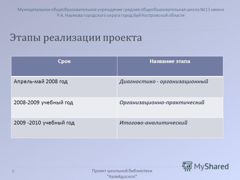 Этапы реализации проекта Проект школьной библиотеки