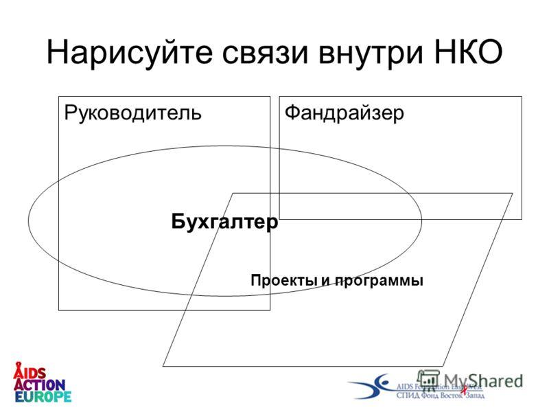 Нарисуйте связи внутри НКО РуководительФандрайзер Бухгалтер Проекты и программы