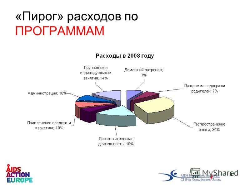 31 «Пирог» расходов по ПРОГРАММАМ