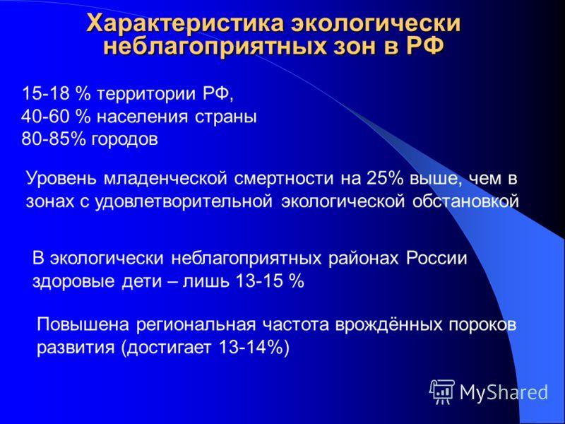 Характеристика экологически неблагоприятных зон в РФ 15-18 % территории РФ, 40-60 % населения страны 80-85% городов Уровень младенческой смертности на 25% выше, чем в зонах с удовлетворительной экологической обстановкой В экологически неблагоприятных