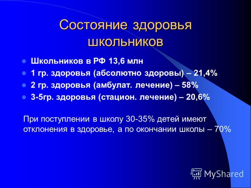 Состояние здоровья школьников Школьников в РФ 13,6 млн 1 гр. здоровья (абсолютно здоровы) – 21,4% 2 гр. здоровья (амбулат. лечение) – 58% 3-5гр. здоровья (стацион. лечение) – 20,6% При поступлении в школу 30-35% детей имеют отклонения в здоровье, а п