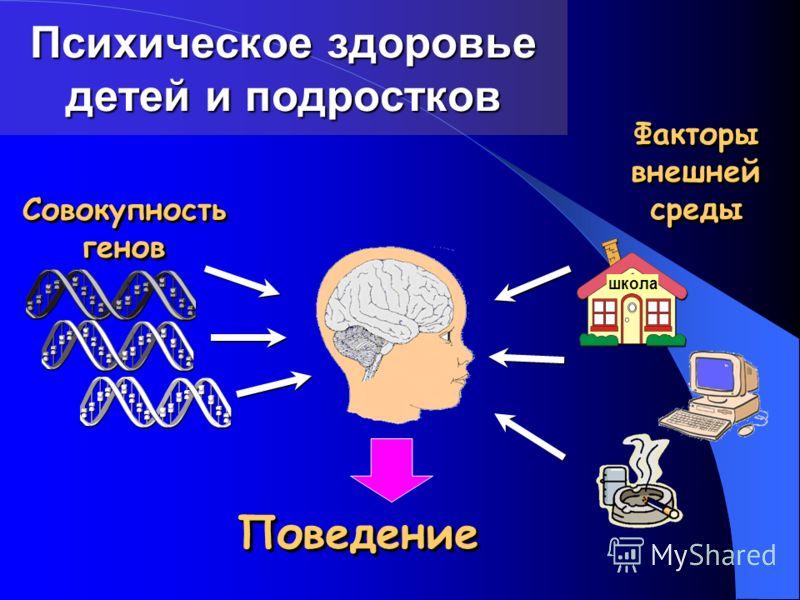 Психическое здоровье детей и подростков Факторы внешней среды Совокупность генов ПоведениеПоведение школа