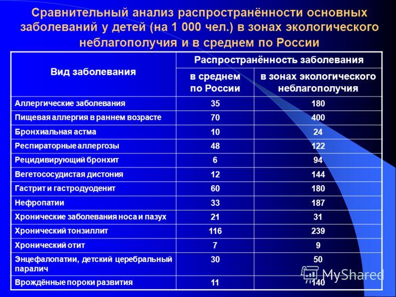 Сравнительный анализ распространённости основных заболеваний у детей (на 1 000 чел.) в зонах экологического неблагополучия и в среднем по России Вид заболевания Распространённость заболевания в среднем по России в зонах экологического неблагополучия