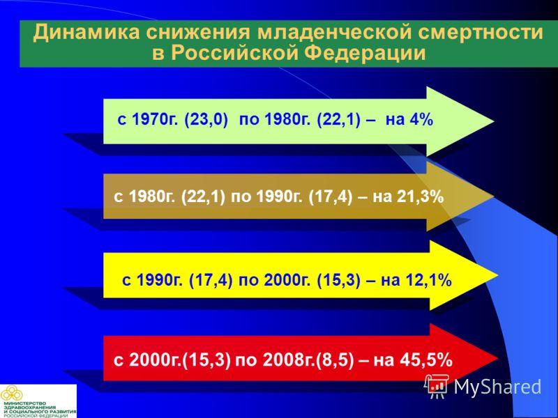 с 1980г. (22,1) по 1990г. (17,4) – на 21,3% с 1970г. (23,0) по 1980г. (22,1) – на 4% с 2000г.(15,3) по 2008г.(8,5) – на 45,5% Динамика снижения младенческой смертности в Российской Федерации с 1990г. (17,4) по 2000г. (15,3) – на 12,1%