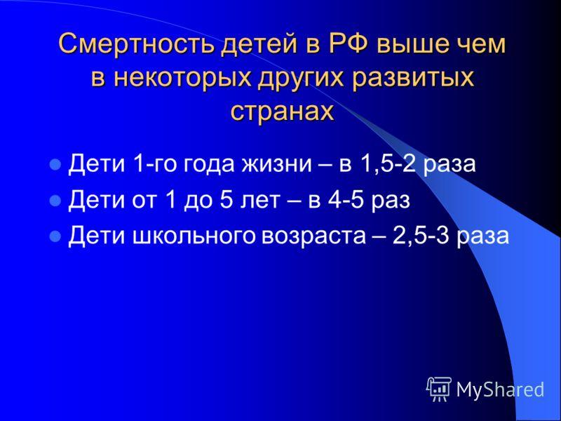 Смертность детей в РФ выше чем в некоторых других развитых странах Дети 1-го года жизни – в 1,5-2 раза Дети от 1 до 5 лет – в 4-5 раз Дети школьного возраста – 2,5-3 раза