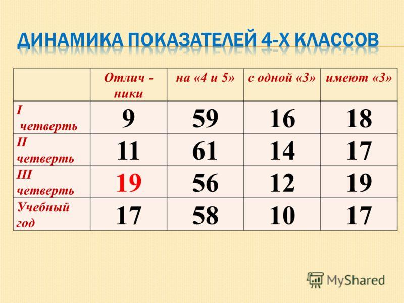Отлич - ники на «4 и 5»с одной «3»имеют «3» I четверть 9591618 II четверть 11611417 III четверть 19561219 Учебный год 17581017