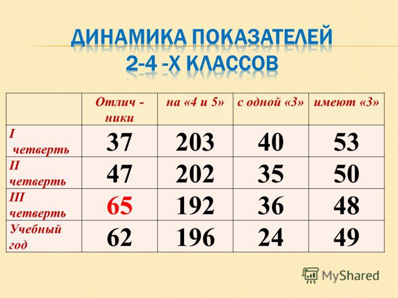Отлич - ники на «4 и 5»с одной «3»имеют «3» I четверть 372034053 II четверть 472023550 III четверть 651923648 Учебный год 621962449