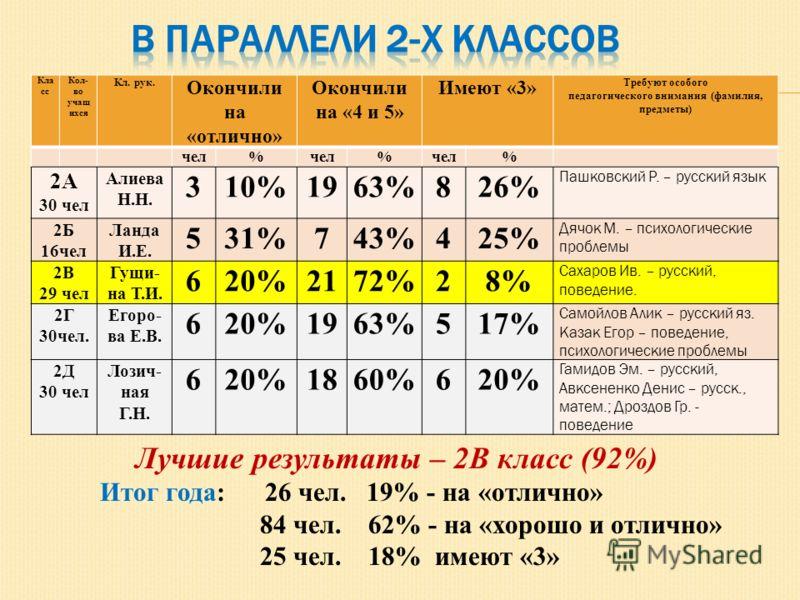 Кла сс Кол- во учащ ихся Кл. рук. Окончили на «отлично» Окончили на «4 и 5» Имеют «3» Требуют особого педагогического внимания (фамилия, предметы) чел% % % 2А 30 чел Алиева Н.Н. 310%1963%826% Пашковский Р. – русский язык 2Б 16чел Ланда И.Е. 531%743%4