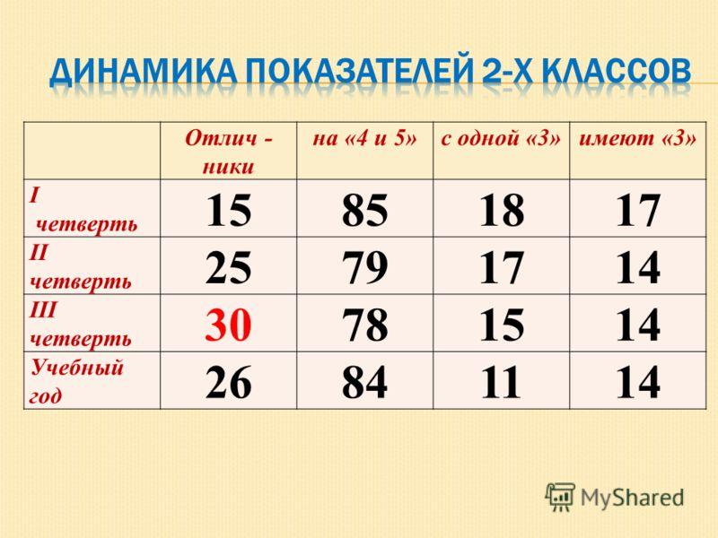 Отлич - ники на «4 и 5»с одной «3»имеют «3» I четверть 15851817 II четверть 25791714 III четверть 30781514 Учебный год 26841114