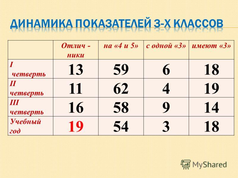 Отлич - ники на «4 и 5»с одной «3»имеют «3» I четверть 1359618 II четверть 1162419 III четверть 1658914 Учебный год 1954318