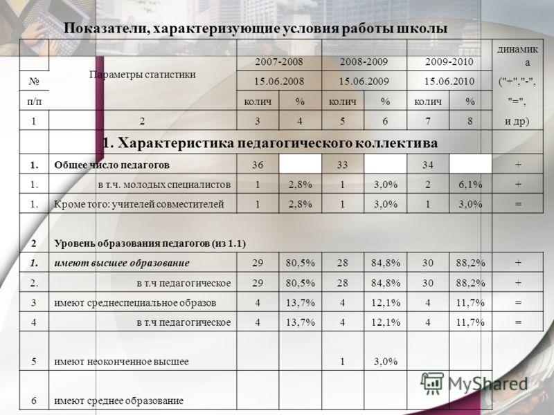 Показатели, характеризующие условия работы школы Параметры статистики 2007-20082008-20092009-2010 динамик а 15.06.200815.06.200915.06.2010(