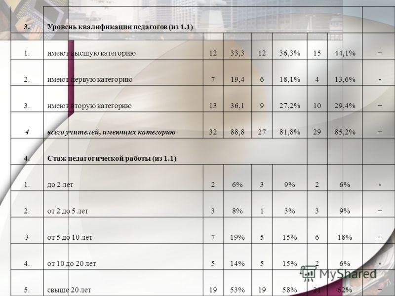 3.Уровень квалификации педагогов (из 1.1) 1.имеют высшую категорию1233,31236,3%1544,1% + 2.имеют первую категорию719,4618,1%413,6% - 3.имеют вторую категорию1336,1927,2%1029,4% + 4всего учителей, имеющих категорию3288,82781,8%2985,2% + 4.Стаж педагог