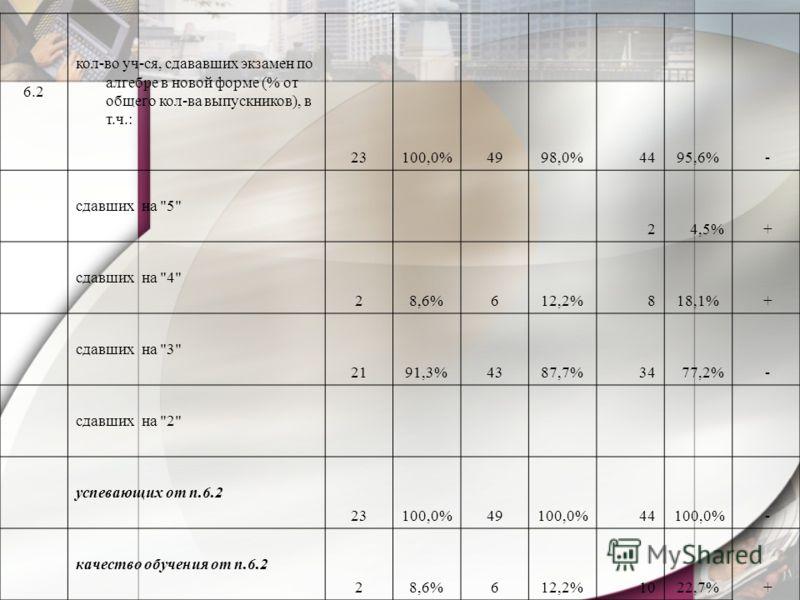 6.2 кол-во уч-ся, сдававших экзамен по алгебре в новой форме (% от общего кол-ва выпускников), в т.ч.: 23100,0%4998,0%4495,6% - сдавших на