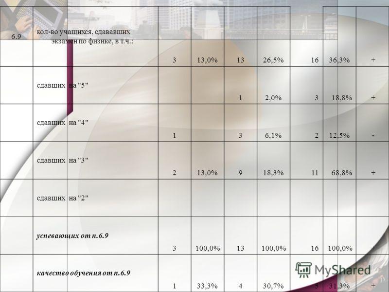 6.9 кол-во учащихся, сдававших экзамен по физике, в т.ч.: 313,0%1326,5%1636,3% + сдавших на