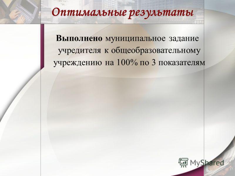 Выполнено муниципальное задание учредителя к общеобразовательному учреждению на 100% по 3 показателям Оптимальные результаты