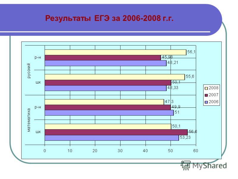 Результаты ЕГЭ за 2006-2008 г.г.