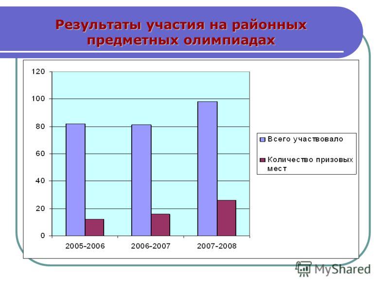 Результаты участия на районных предметных олимпиадах