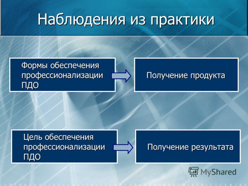 Наблюдения из практики Формы обеспечения профессионализации ПДО Цель обеспечения профессионализации ПДО Получение продукта Получение результата
