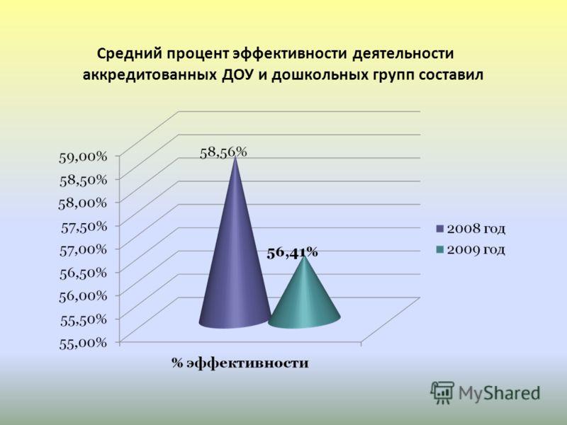 Средний процент эффективности деятельности аккредитованных ДОУ и дошкольных групп составил
