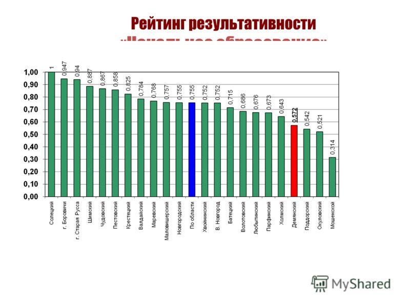 Рейтинг результативности «Начальное образование»