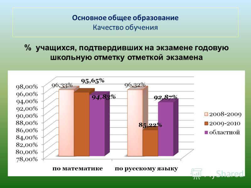 Основное общее образование Качество обучения % учащихся, подтвердивших на экзамене годовую школьную отметку отметкой экзамена