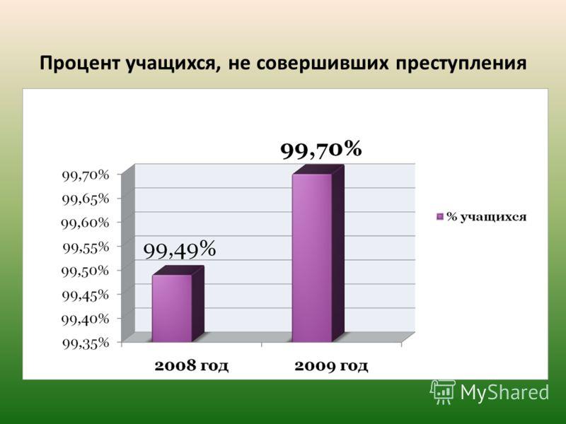 Процент учащихся, не совершивших преступления