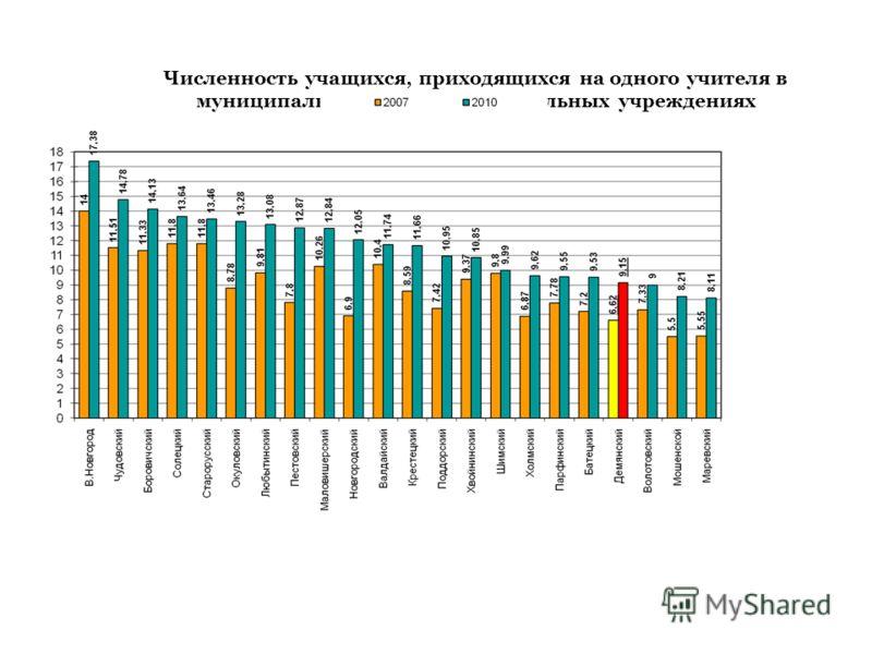 Численность учащихся, приходящихся на одного учителя в муниципальных общеобразовательных учреждениях