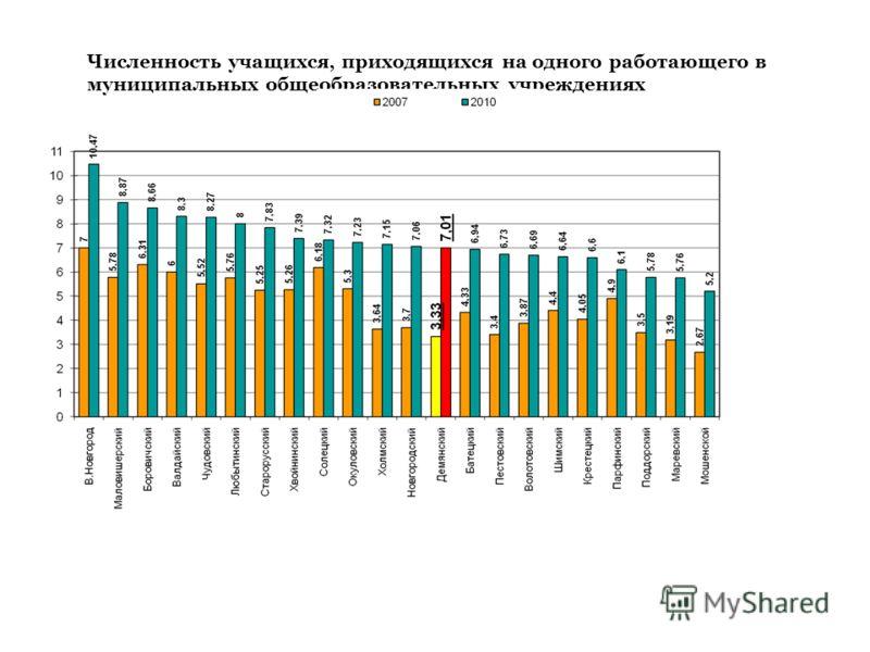 Численность учащихся, приходящихся на одного работающего в муниципальных общеобразовательных учреждениях